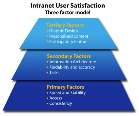 Intranet User Satisfaction - three factor model